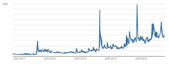 "Google search treends for ""Darknet"""